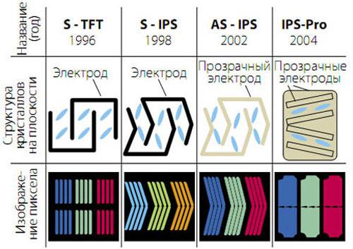 Телевизоры - панели TN, IPS и VA: разница в качестве изображения