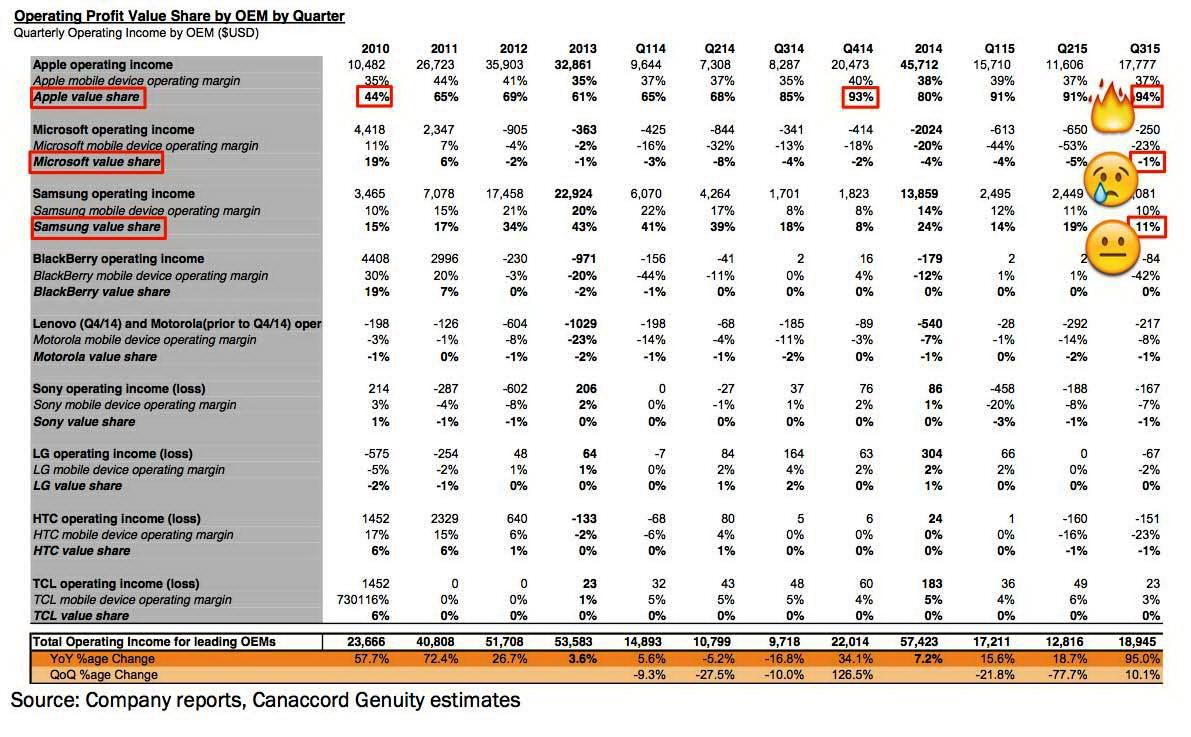 Аналитики: 94% всей прибыли от продаж всех смартфонов в мире принадлежит Apple