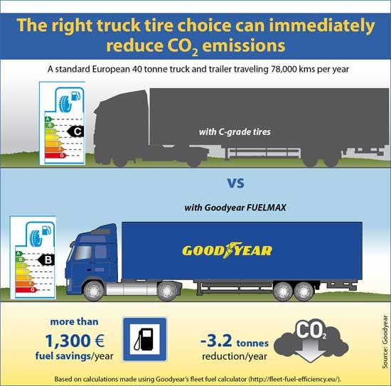 Goodyear: одной только заменой шин можно снизить выбросы CO2 на миллионы тонн в год