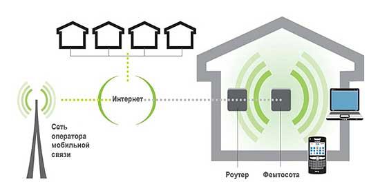 Под крышей дома своего: как улучшить сотовую связь