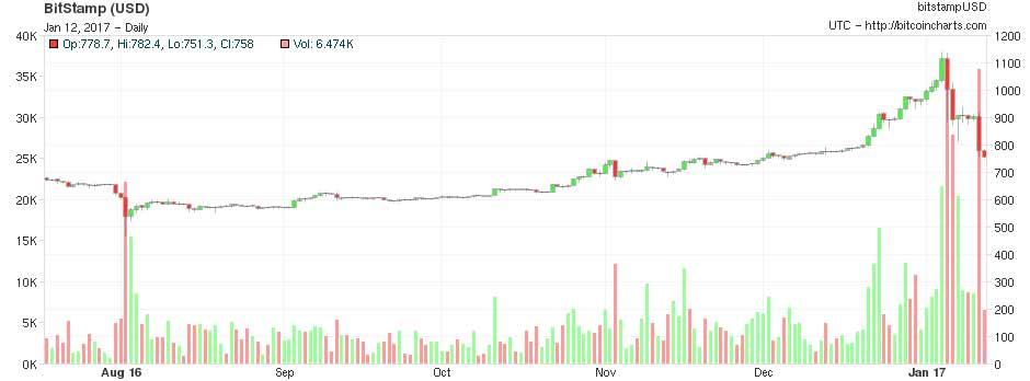 Народный банк Китая обрушил курс #Bitcoin