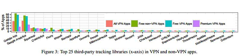 VPN-приложение для Android: риск, о котором вы даже не знаете - #VPN