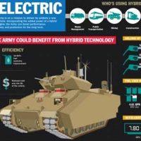 BAE Systems GCV — тяжелый БМП на гибридной тяге [дополнено]