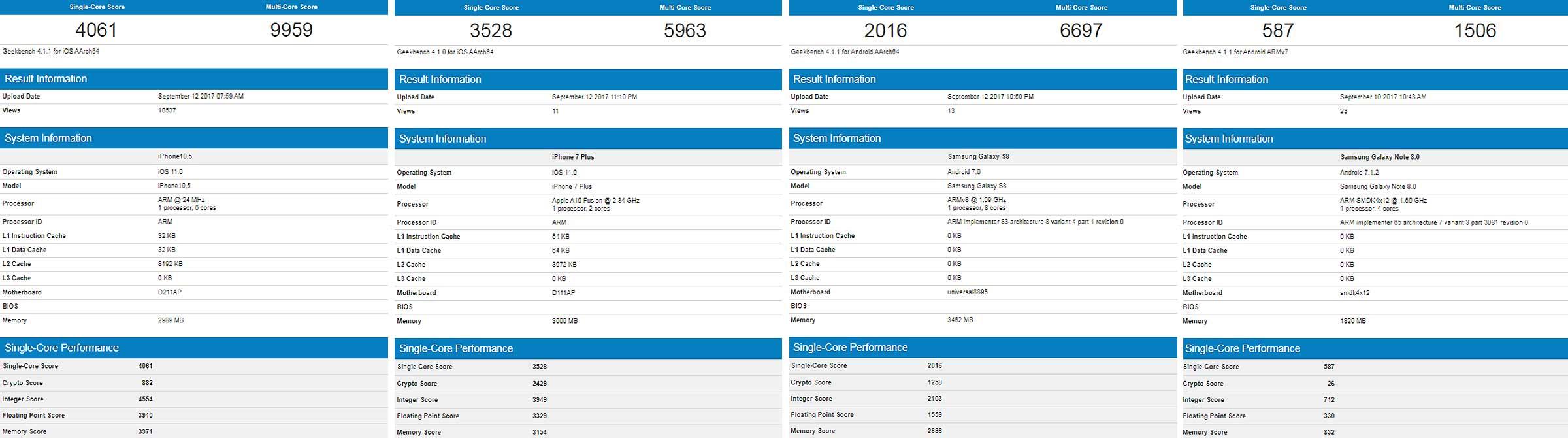 """Первые бенчмарки iPhone X и iPhone 8: по производительности любой Android """"делают"""" со старта?"""