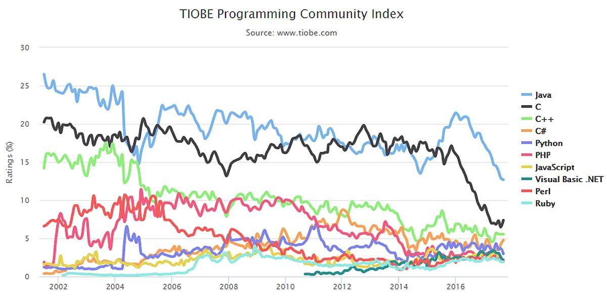 Индекс TIOBE: почему Python и C# не становятся популярнее Java, C, или C++