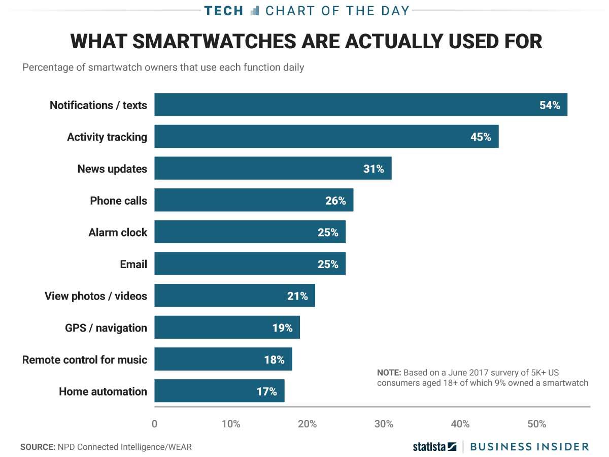 Для чего людям на самом деле нужны смарт-часы [видео]