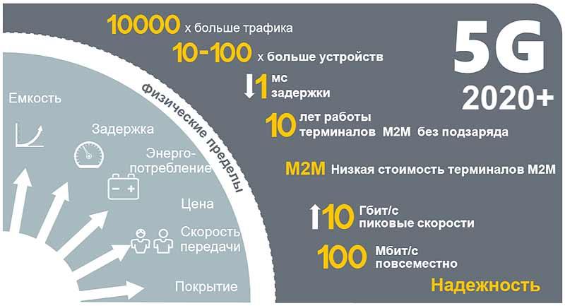 Перспективы развития мобильного интернета 5G в России: возможности, преимущества, проблемы