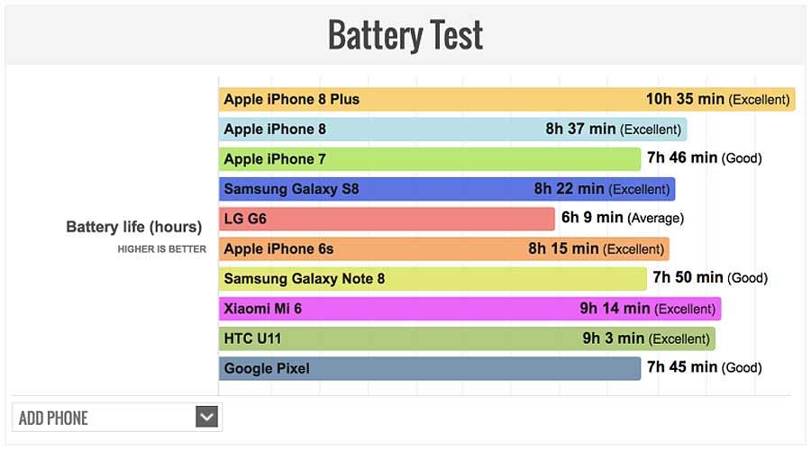 Excellent-итоги сравнительного теста батареи iPhone 8 Plus
