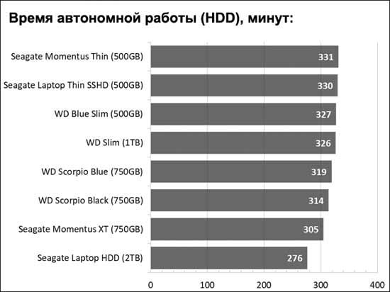 SSD SATA, SSD PCIe-NVMe и время автономной работы ноутбука: что получается