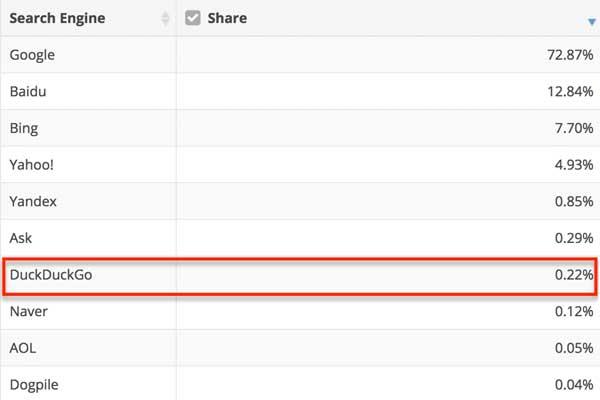 Продвижение сайта в DuckDuckGo: основные приоритеты - #SEO