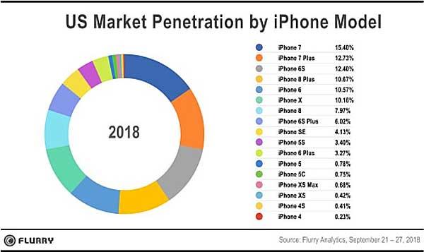 Продажи iPhone XS и iPhone XS Max: высокая цена - не помеха