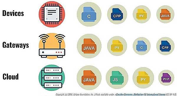 Языки современного Интернета вещей, и почему так популярны онлайн-курсы по программированию