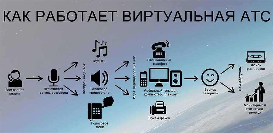 Как функционирует виртуальная офисная АТС