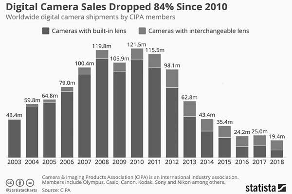 Чьи фотокамеры сегодня продаются лучше и почему так?