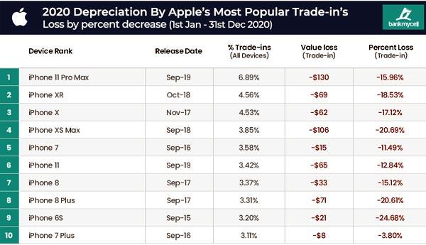Как быстро дешевеют новые и подержанные iPhone?