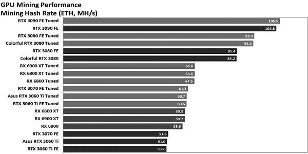 Прибыльность майнинга Ethereum и Monero на Mac M1 в цифрах