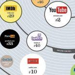 Повелители веб-трафика: ТОП 100 самых посещаемых сайтов [ИНФОГРАФИКА]