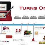 Nintendo 3DS отмечает годовщину рекордными продажами